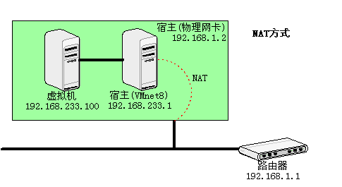 vmware-network-nat