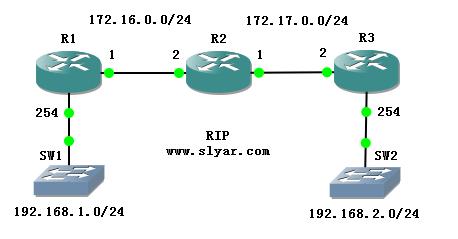 RIP协议:发送路由更新之前跳数加1