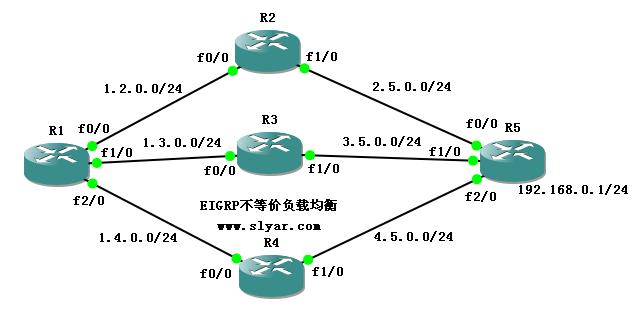 EIGRP不等价负载均衡与CEF快速转发