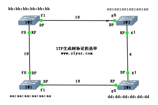 STP生成树协议之根端口/指定端口的手工选举