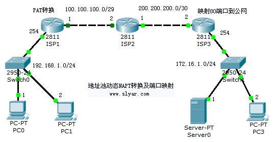 基于cisco路由器的NAPT转换及服务器端口映射实验