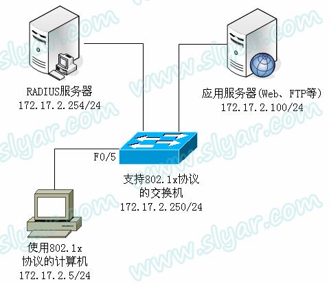 Radius认证服务器的配置与应用(802.1x)