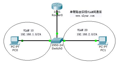 CCNA网络技术实验手册:单臂路由实现VLAN间通信