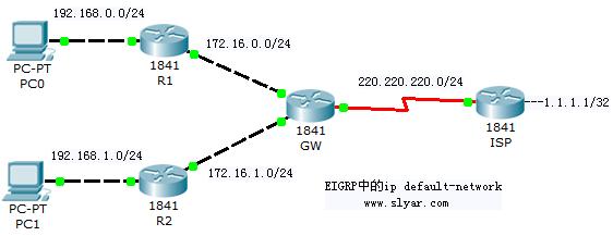 CCNA网络技术实验手册:EIGRP中的default-network