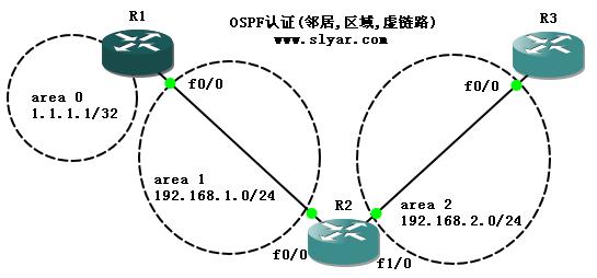 OSPF路由认证(邻居、区域、虚链路)