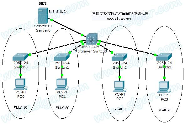 CCNP实验:三层交换实现VLAN间DHCP中继代理
