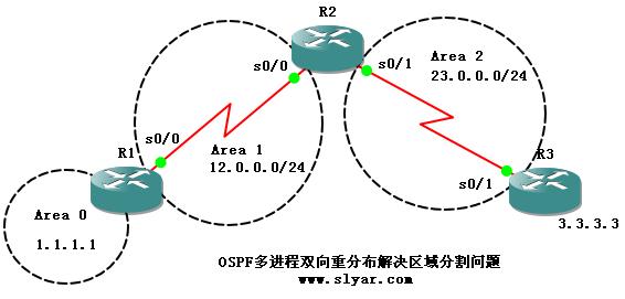 CCNP实验:多进程双向重分布解决OSPF区域分割问题