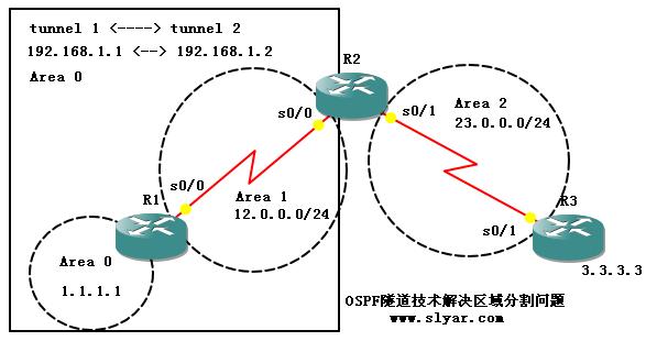 CCNP实验:隧道技术解决OSPF区域分割问题