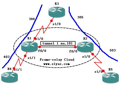 CCNP实验:利用隧道扩展路由器模拟的帧中继交换机