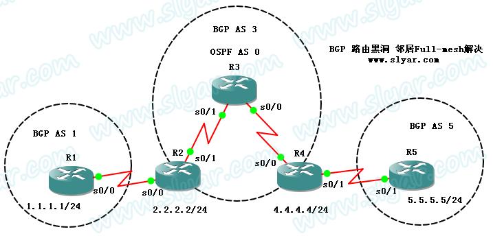 CCNP实验:BGP路由黑洞之邻居Full-mesh解决