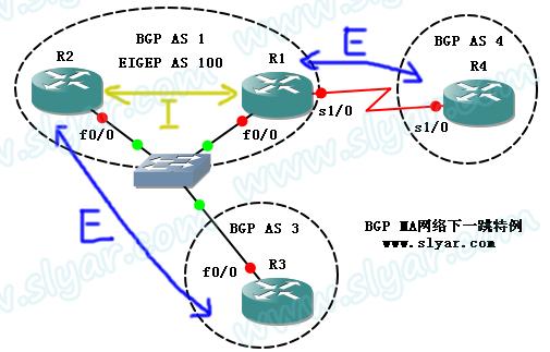 CCNP实验:BGP路由在MA网络下一跳属性(Next-Hop)特例