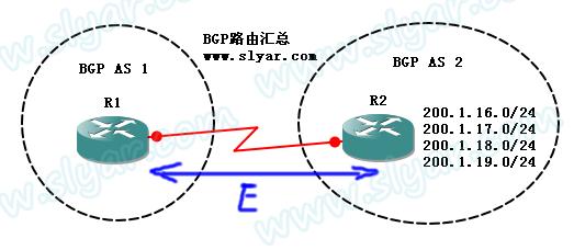CCNP实验:BGP路由聚合基础