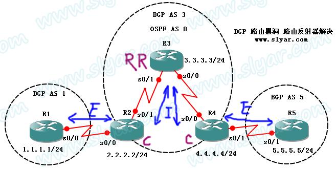 CCNP实验:BGP路由黑洞之路由反射器(Router Reflector)解决