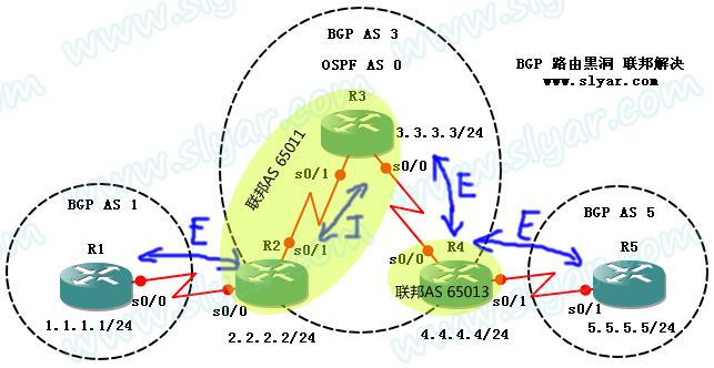 CCNP实验:BGP路由黑洞之路之联邦(BGP Confederation)解决