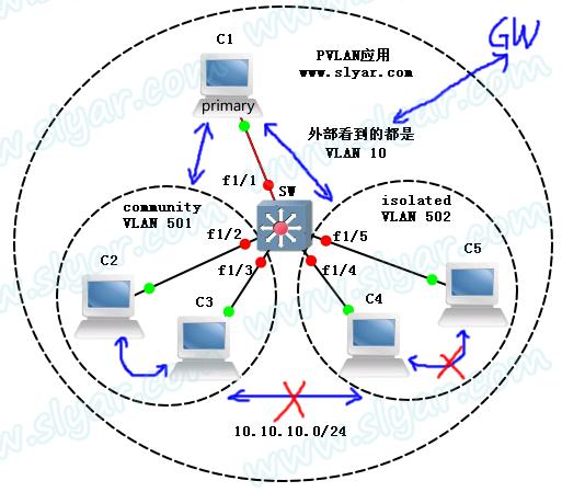 CCNP实验:PVLAN(Private VLAN)在局域网中的应用