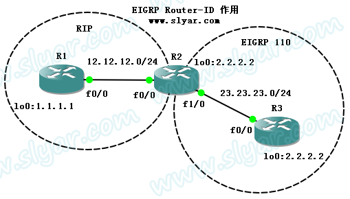 EIGRP ROUTER-ID