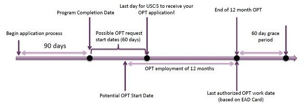 USC F-1 OPT 首次12个月毕业实习申请攻略